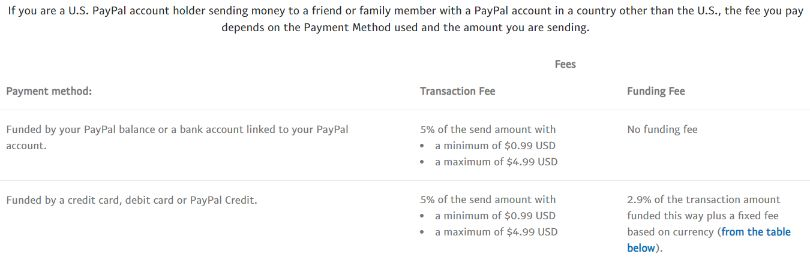 venmo vs paypal send to other countries